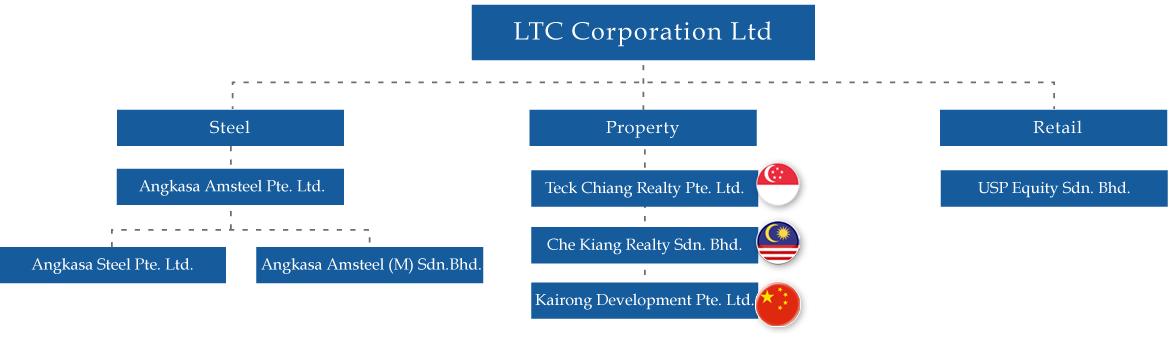 ltcgroup